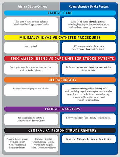 Primary Stroke Center vs. Comprehensive Stroke Center
