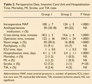 Table 2 - Perioperative Data, Intensive Care Unit and Hospitalization Time, Mortality, MI, Stroke and TIA rates