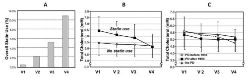 Changes in statin use