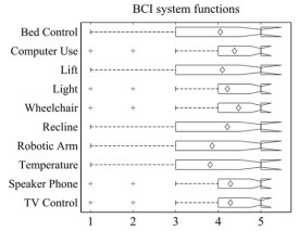 Brain-Computer Interface System Functions (BCI)