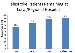 Barchart display of the number of Telestroke patients remaining at local/regional hospital during years 2013 to the first six months of 2016.