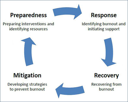 Graphic of the cyclical process of burnout: Preparedness, response, recovery and mitigation.